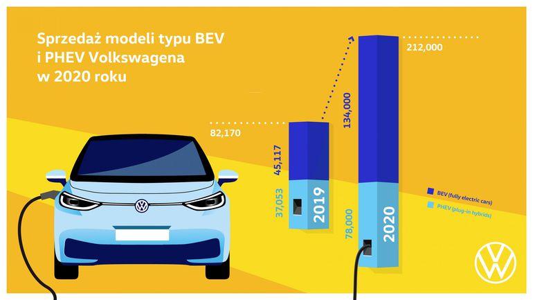 """CEO marki Volkswagen: """"2020 rok okazał się przełomowy dla elektromobilności"""""""