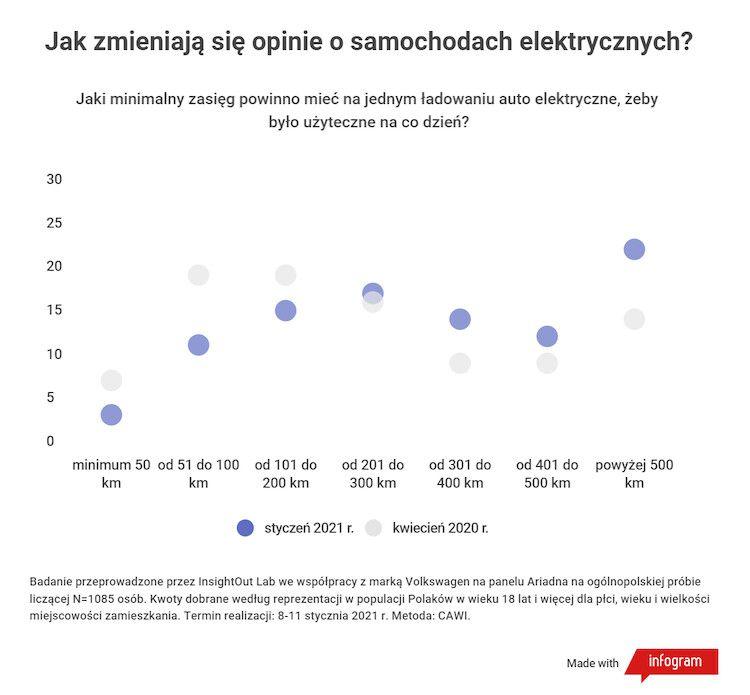 Czy 2020 rok zmienił stan wiedzy i opinie Polaków na temat samochodów elektrycznych?