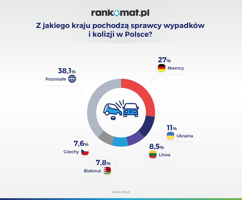 """Kierowcy z Niemiec """"rozrabiają"""" na polskich drogach"""
