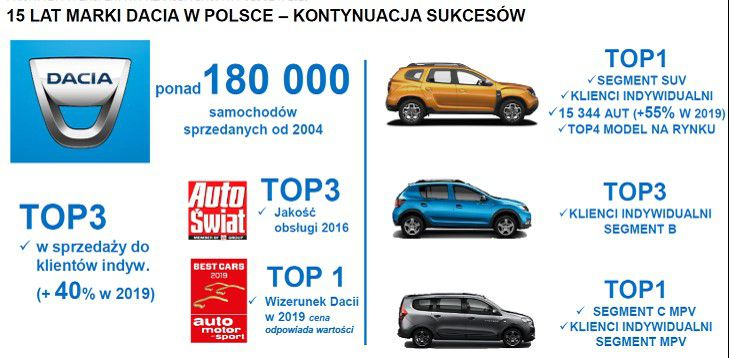 Dacia wprowadza jubileuszową serię limitowaną Celebration