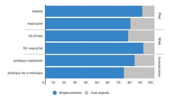 Kobiety cenią bezpieczeństwo na drodze bardziej od mężczyzn. Co jeszcze jest istotne dla Polaków w trakcie długich podróży samochodem?