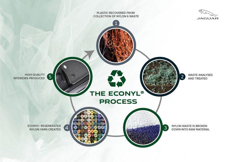 Jaguar Land Rover będzie wykorzystywać plastikowe odpady we wnętrzach samochodów nowej generacji