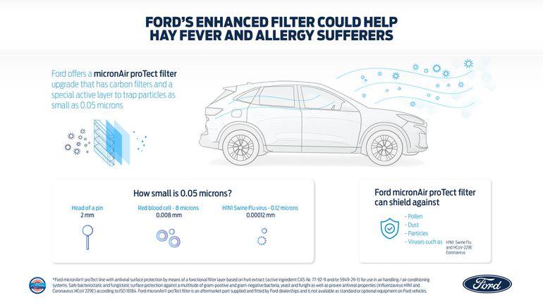 Filtr kabinowy od Forda przyniesie ulgę alergikom w samochodzie?