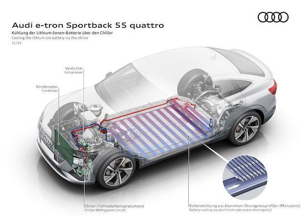 Audi e-tron 55. Od czego zależy czas ładowania samochodów elektrycznych?