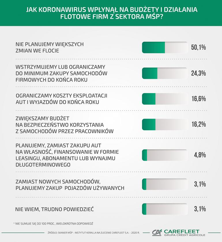 Koronawirus: 1/4 polskich przedsiębiorców wstrzymuje zakup nowych aut do końca roku!