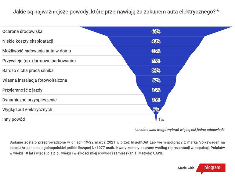 Oto powody, dla których Polacy biorą pod uwagę przesiadkę do auta na prąd