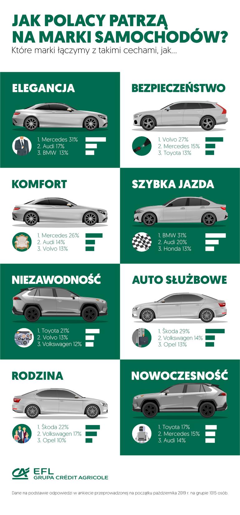 Z czym kojarzą nam się popularne marki samochodów?