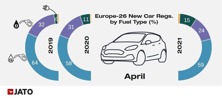 Sprzedaż samochodów elektrycznych w Europie