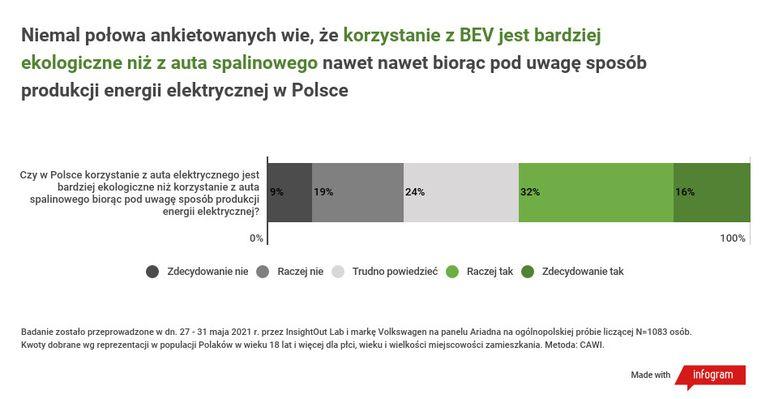 Wyniki badań: Polacy wiedzą o zagrożeniach klimatycznych, ale ekologiczny potencjał elektromobilności nadal wymaga popularyzacji