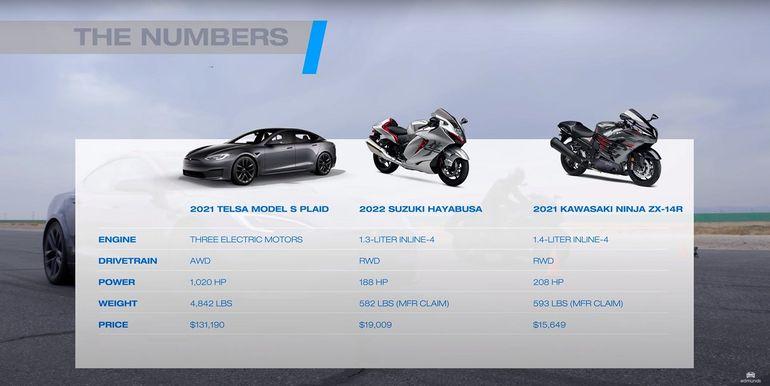 Tesla kontra motocykle